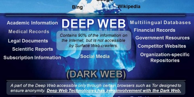 4 Videos that will tell what the Dark Web is all about ...