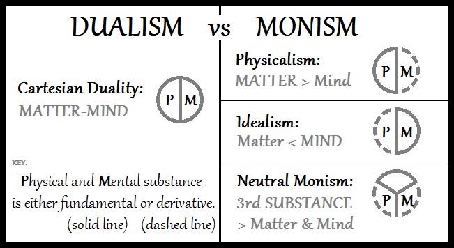 Monism VS Dualism (1)