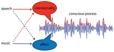 """communication through music What does music express basic emotions and beyond  """"emotional communication in music viewed through a  emotional communication in music ."""