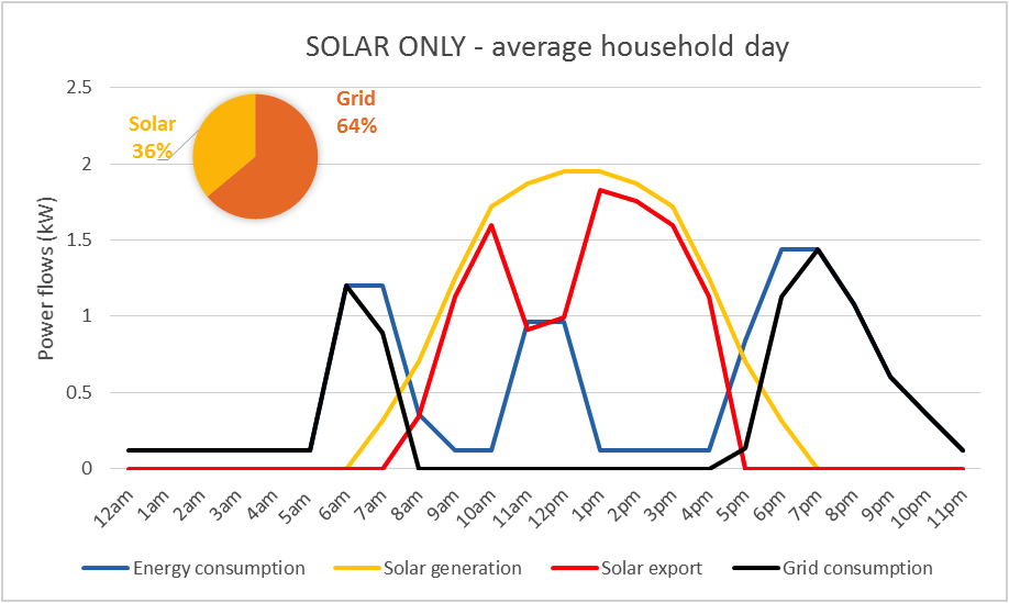 solar-only